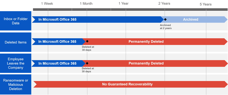 Microsoft data retention policies